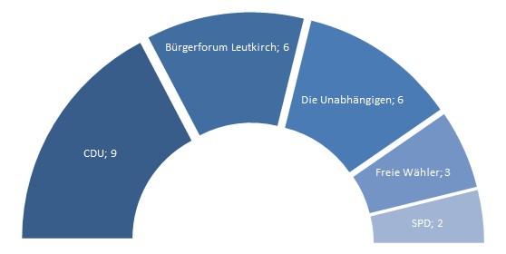 Sitzverteilung Gemeinderat Leutkirch, Stand Kommunalwahl 2014