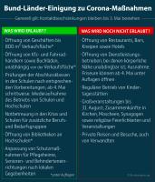 Bund-Länder-Einigung 15.04.2020