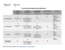 Corona Einreiseregeln - Kurzübersicht