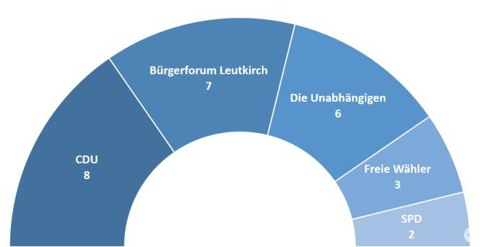 Sitzverteilung Gemeinderat 2019 - 20124
