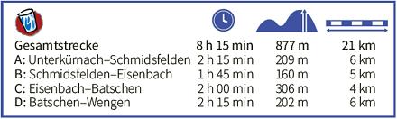 Höhenprofil zum Glasmacherweg der Adelegg-Karte